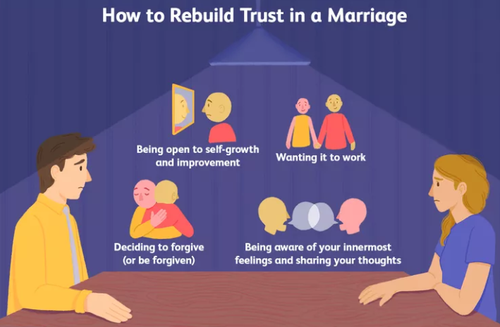 How To Learn To Trust Your Partner